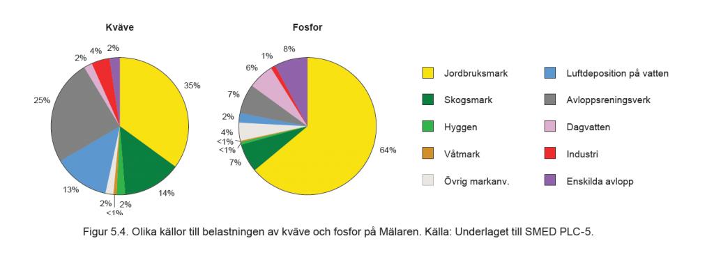 N_P_belastning_Malaren